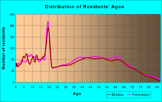 Age and Sex of Residents in zip code 30054