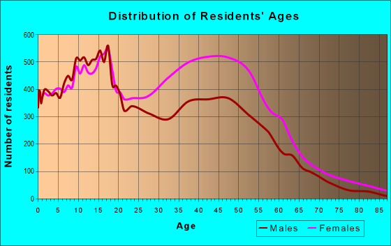 Age and Sex of Residents in zip code 30058