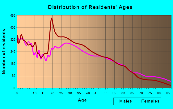 Age and Sex of Residents in zip code 30060