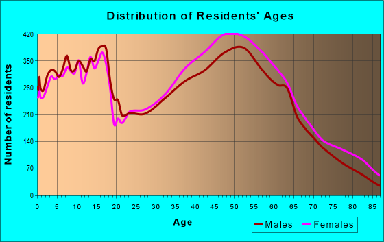 Age and Sex of Residents in zip code 30064