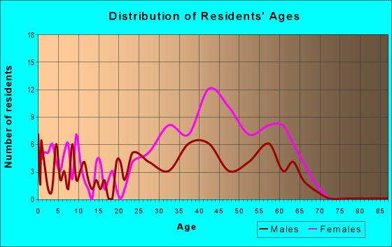 Age and Sex of Residents in zip code 30072