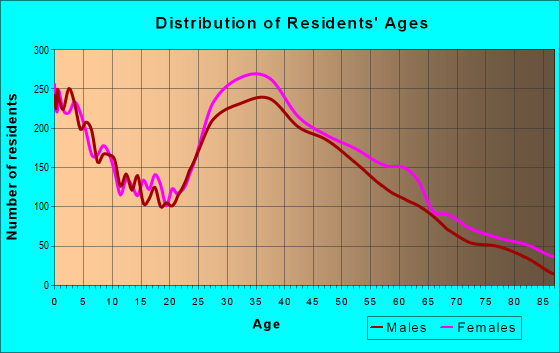 Age and Sex of Residents in zip code 30082