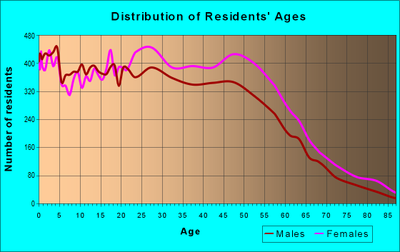 Age and Sex of Residents in zip code 30083
