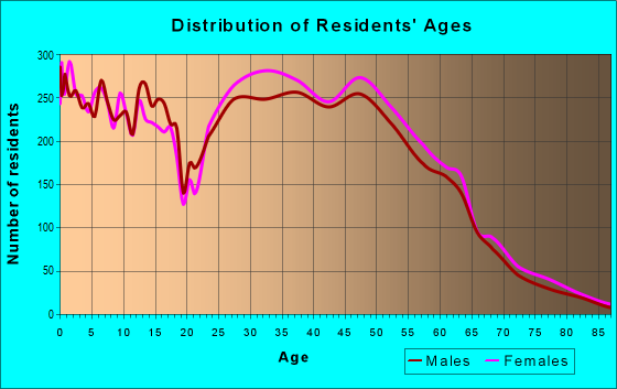 Age and Sex of Residents in zip code 30092