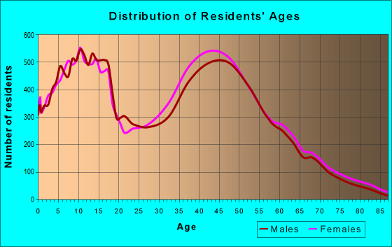 Age and Sex of Residents in zip code 30101