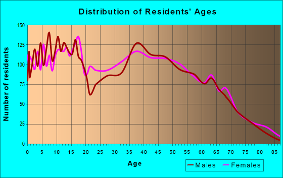 Age and Sex of Residents in zip code 30103
