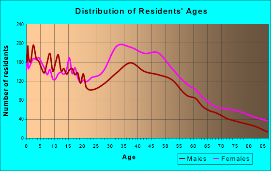 Age and Sex of Residents in zip code 30106