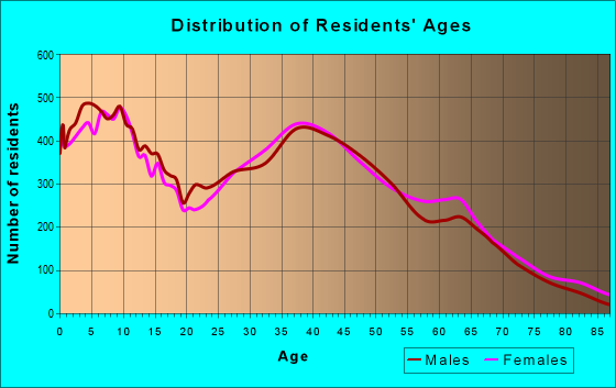 Age and Sex of Residents in zip code 30114