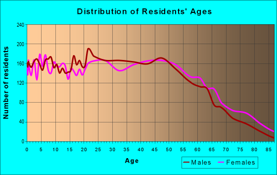 Age and Sex of Residents in zip code 30121