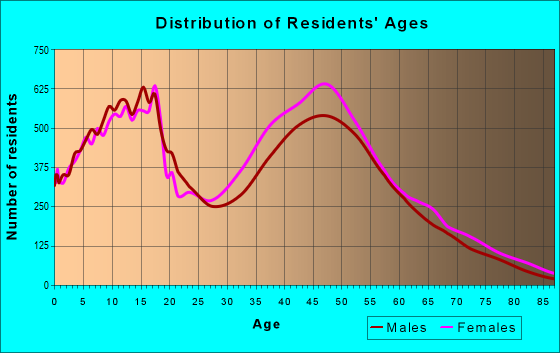 Age and Sex of Residents in zip code 30127