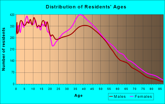 Age and Sex of Residents in zip code 30134