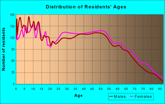 Age and Sex of Residents in zip code 30153
