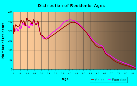 Age and Sex of Residents in zip code 30157