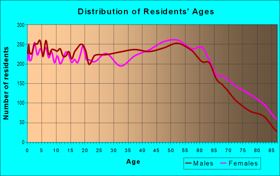 Age and Sex of Residents in zip code 30161