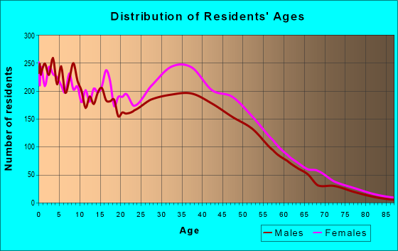 Age and Sex of Residents in zip code 30168