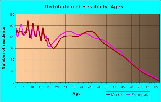 Age and Sex of Residents in zip code 30179