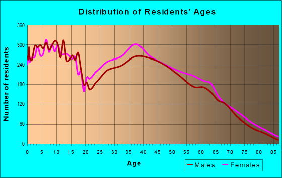 Age and Sex of Residents in zip code 30180