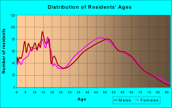 Age and Sex of Residents in zip code 30187