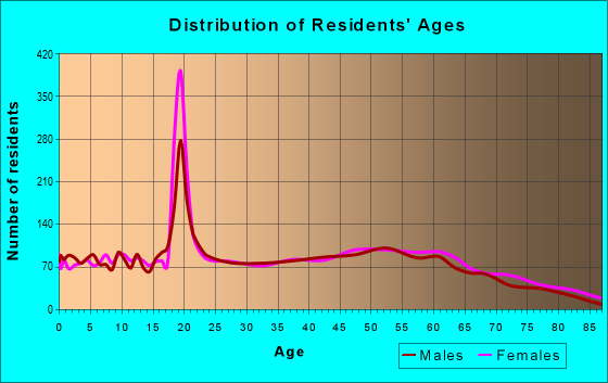 Age and Sex of Residents in zip code 30204