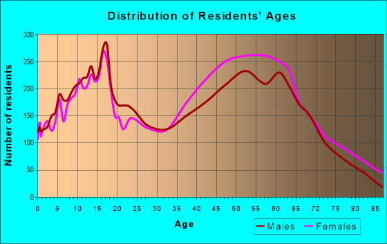 Age and Sex of Residents in zip code 30214