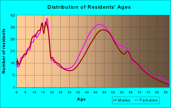 Age and Sex of Residents in zip code 30215