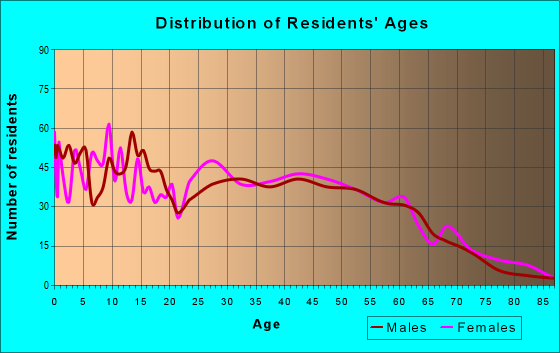 Age and Sex of Residents in zip code 30220