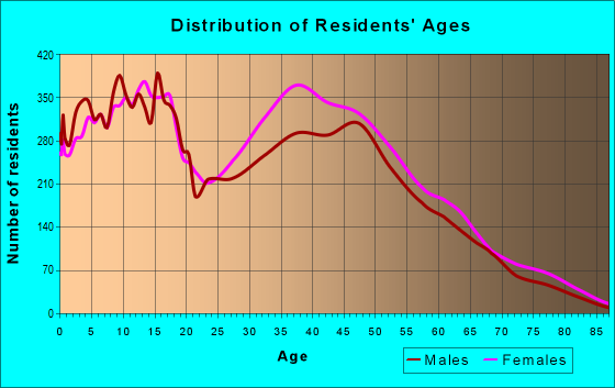 Age and Sex of Residents in zip code 30228