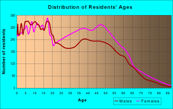 Age and Sex of Residents in zip code 30238