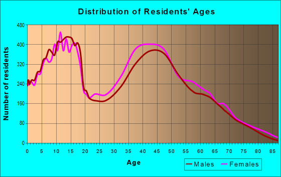 Age and Sex of Residents in zip code 30252