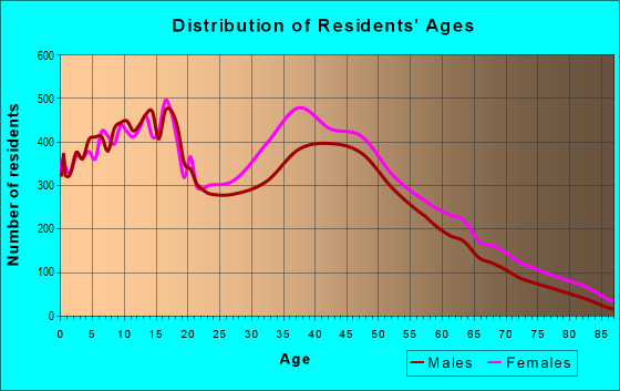 Age and Sex of Residents in zip code 30253