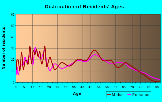 Age and Sex of Residents in zip code 30256
