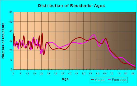 Age and Sex of Residents in zip code 30257
