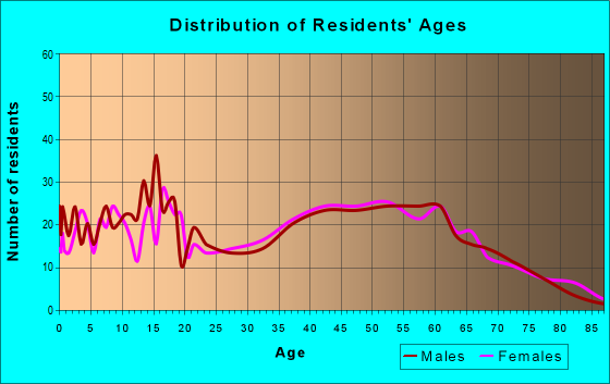 Age and Sex of Residents in zip code 30259