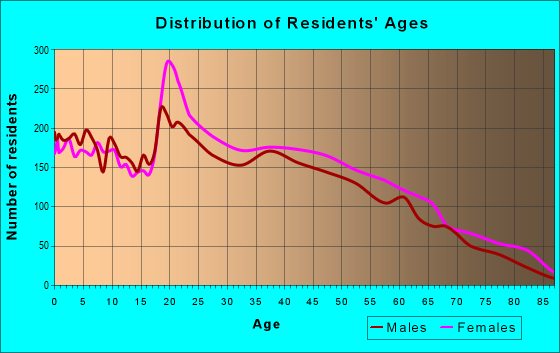 Age and Sex of Residents in zip code 30260