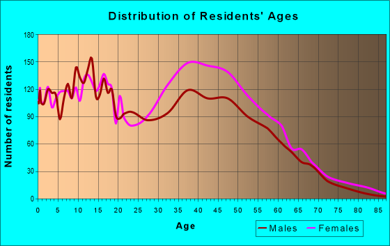 Age and Sex of Residents in zip code 30273