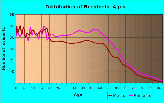 Age and Sex of Residents in zip code 30274
