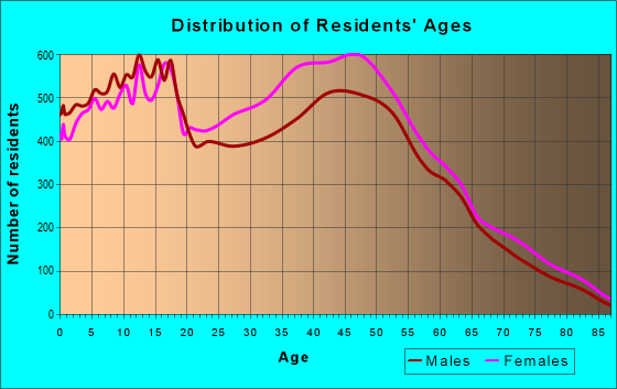Age and Sex of Residents in zip code 30281
