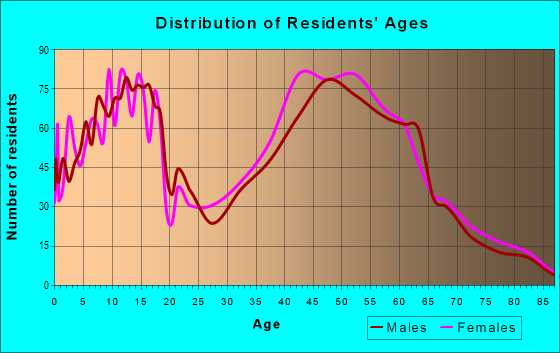 Age and Sex of Residents in zip code 30290