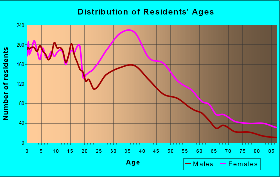 Age and Sex of Residents in zip code 30291