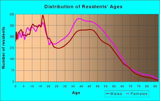 Age and Sex of Residents in zip code 30294
