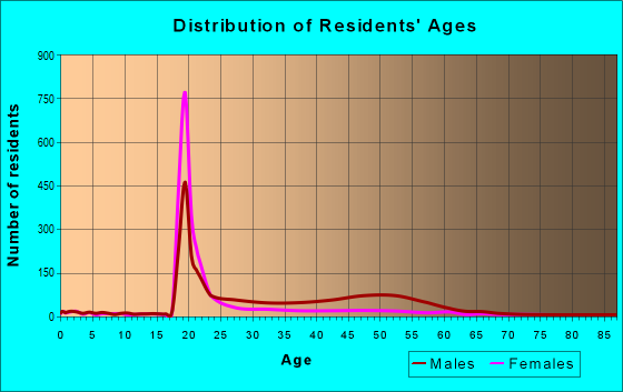 Age and Sex of Residents in zip code 30303