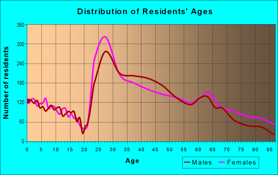 Age and Sex of Residents in zip code 30305