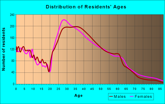 Age and Sex of Residents in zip code 30307