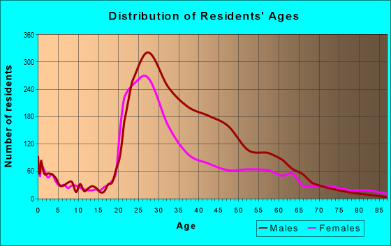 Age and Sex of Residents in zip code 30308