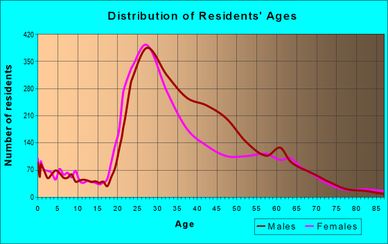 Age and Sex of Residents in zip code 30309