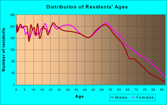 Age and Sex of Residents in zip code 30310