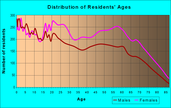 Age and Sex of Residents in zip code 30311