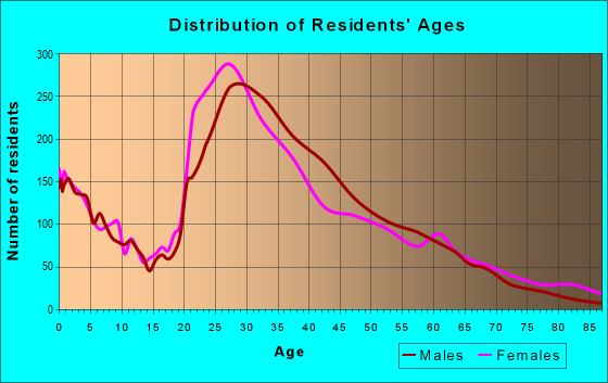 Age and Sex of Residents in zip code 30312