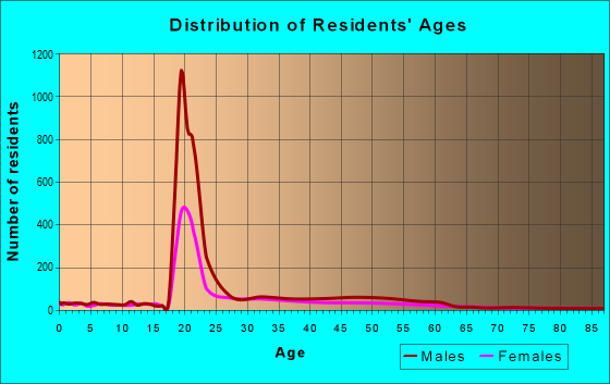 Age and Sex of Residents in zip code 30313