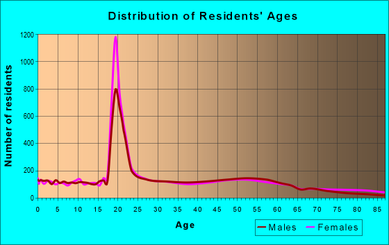 Age and Sex of Residents in zip code 30314